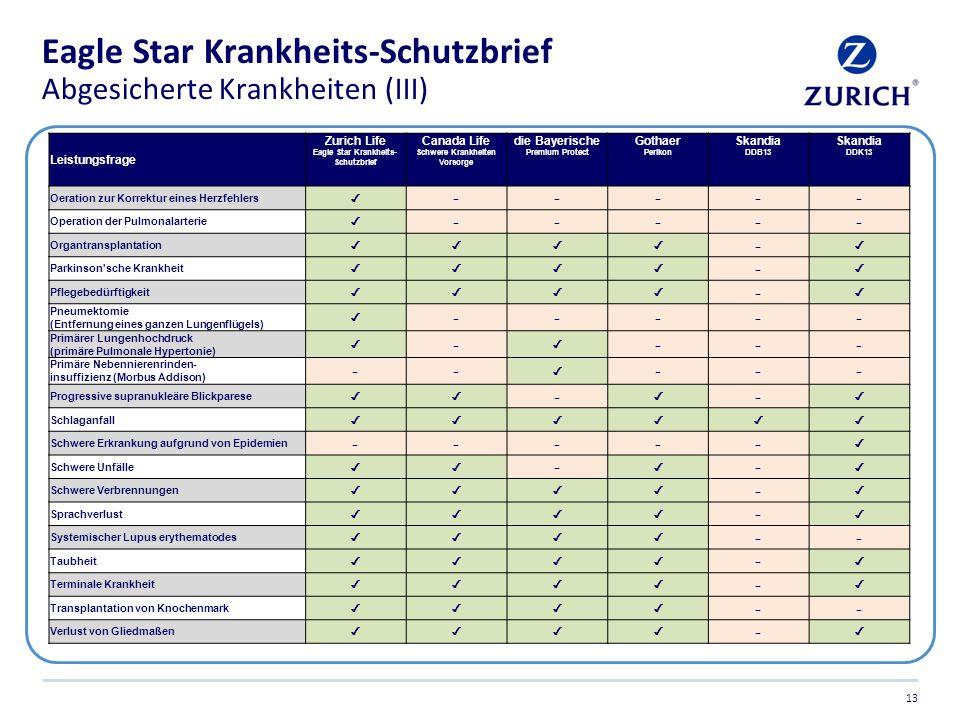 Eagle Star Krankheits-Schutzbrief Abgesicherte Krankheiten (III)
