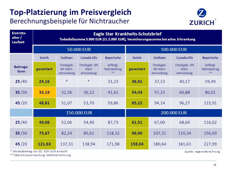 Top-Platzierung im Preisvergleich Berechnungsbeispiele für Nichtraucher