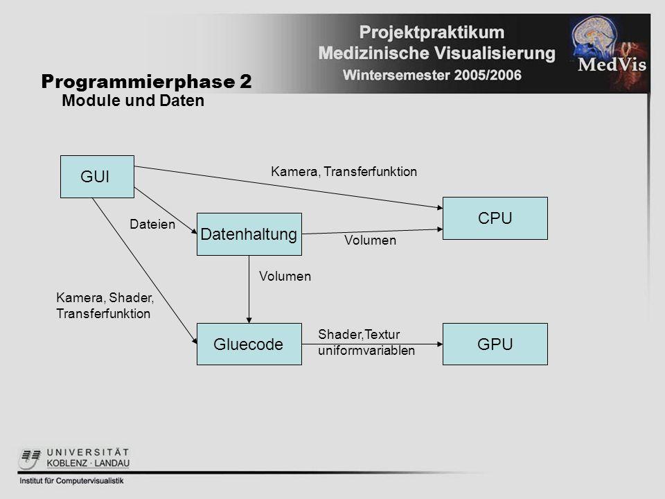 Programmierphase 2 Module und Daten GUI CPU Datenhaltung Gluecode GPU