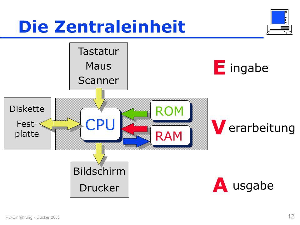 E V A Die Zentraleinheit CPU ROM RAM ingabe erarbeitung usgabe