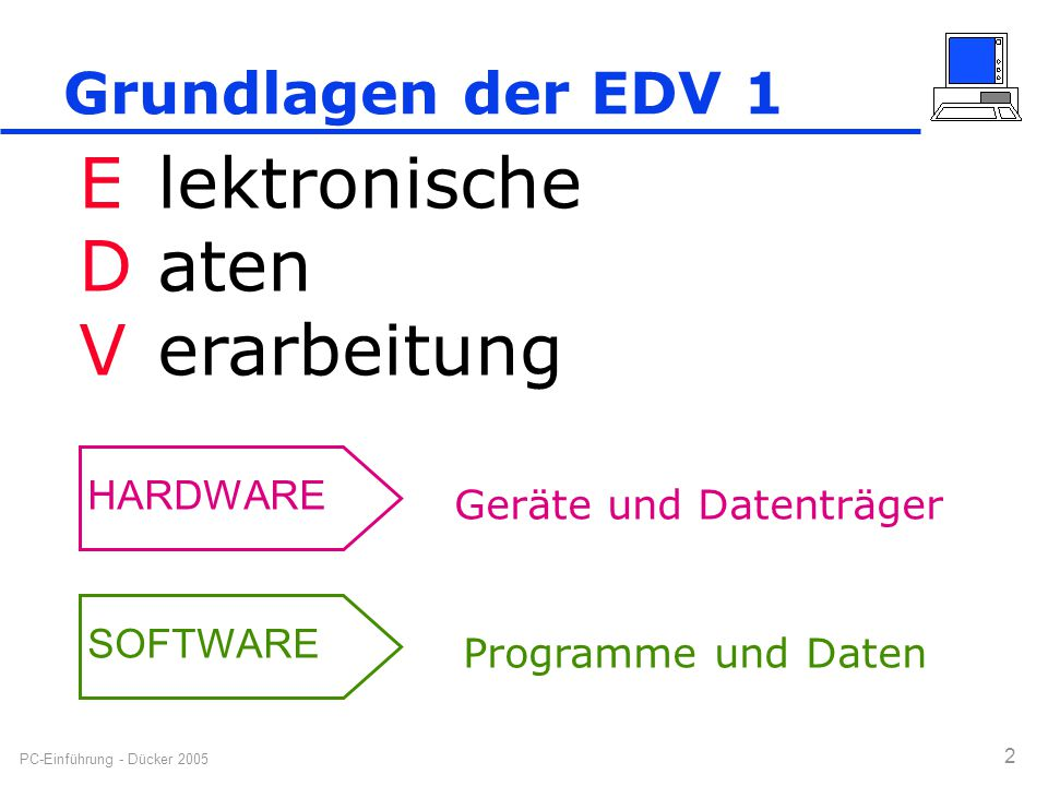 E D V lektronische aten erarbeitung Grundlagen der EDV 1 HARDWARE
