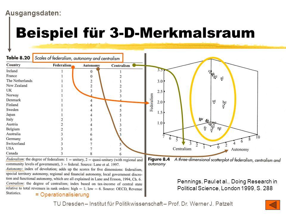 Beispiel für 3-D-Merkmalsraum