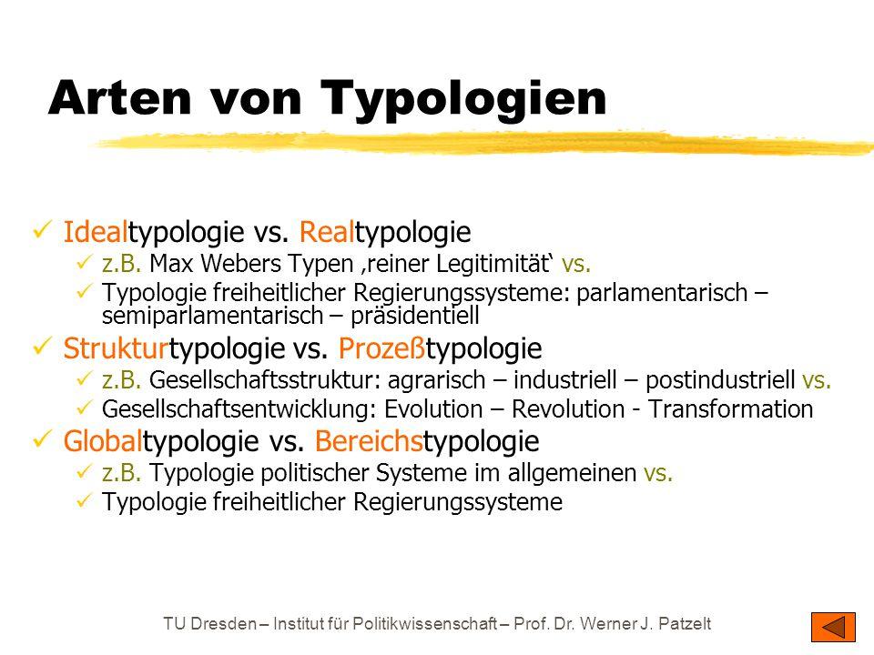Arten von Typologien Idealtypologie vs. Realtypologie