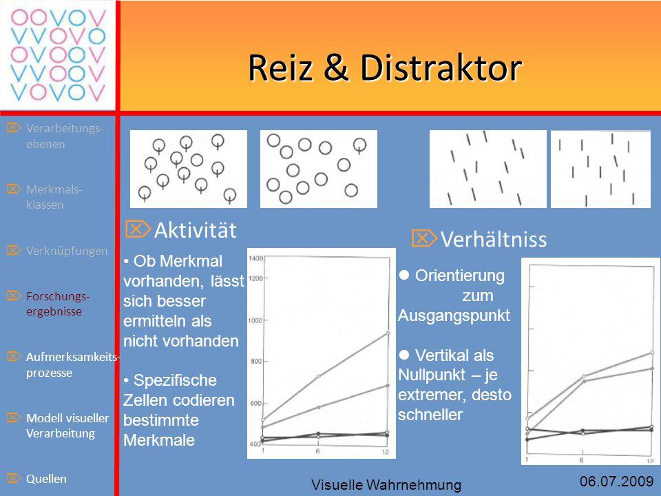 Reiz & Distraktor Aktivität Verhältniss