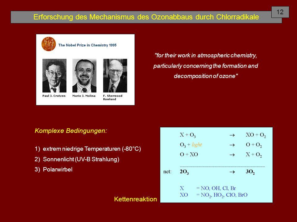 Erforschung des Mechanismus des Ozonabbaus durch Chlorradikale