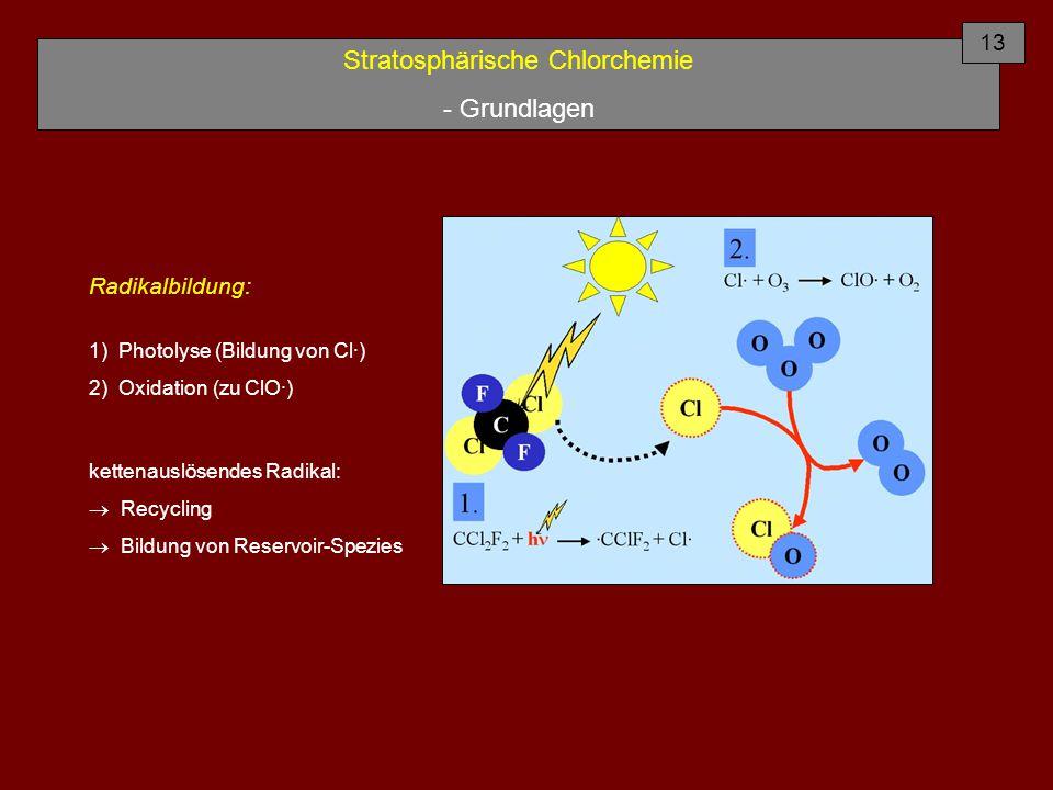 Stratosphärische Chlorchemie