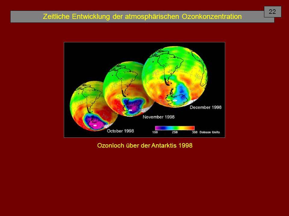 Zeitliche Entwicklung der atmosphärischen Ozonkonzentration