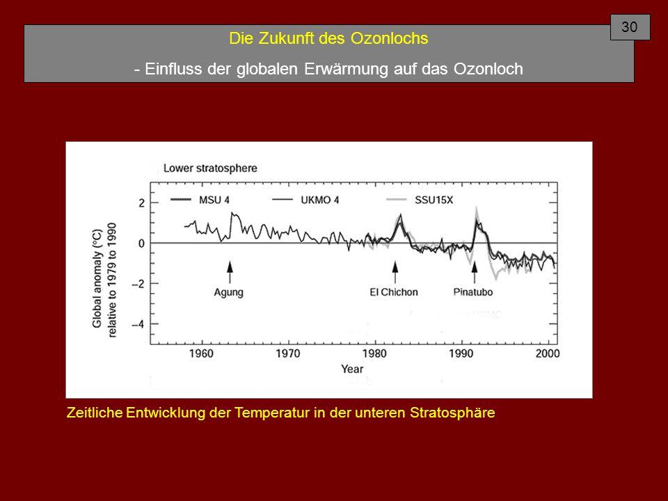 Die Zukunft des Ozonlochs