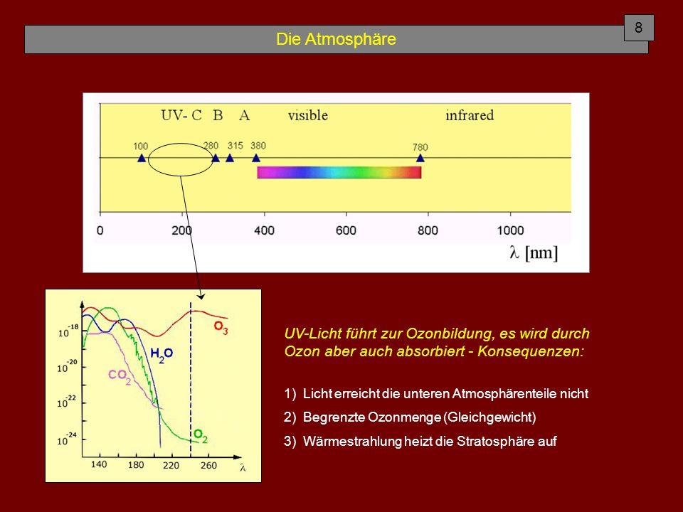 8 Die Atmosphäre. UV-Licht führt zur Ozonbildung, es wird durch Ozon aber auch absorbiert - Konsequenzen: