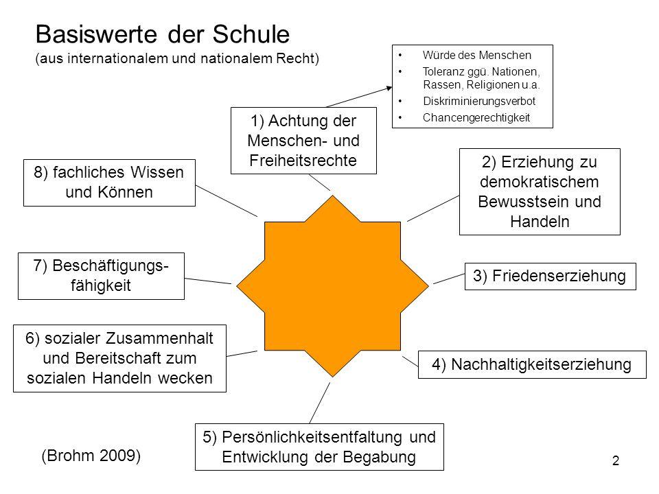 Basiswerte der Schule (aus internationalem und nationalem Recht)