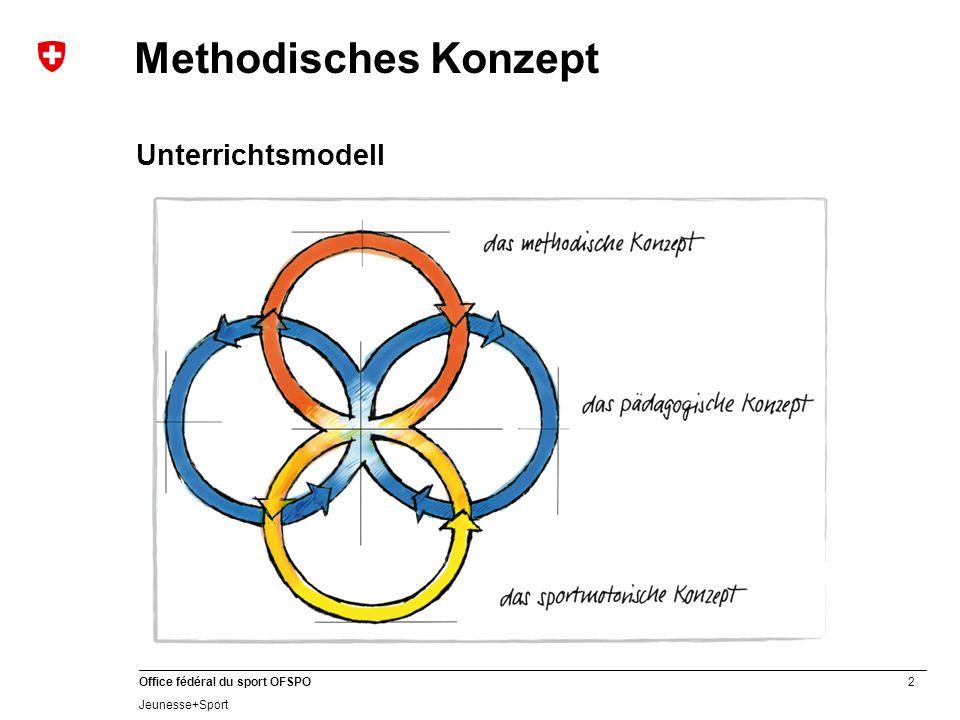 Methodisches Konzept Unterrichtsmodell