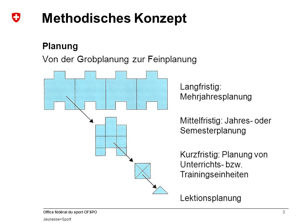 Methodisches Konzept Planung Von der Grobplanung zur Feinplanung