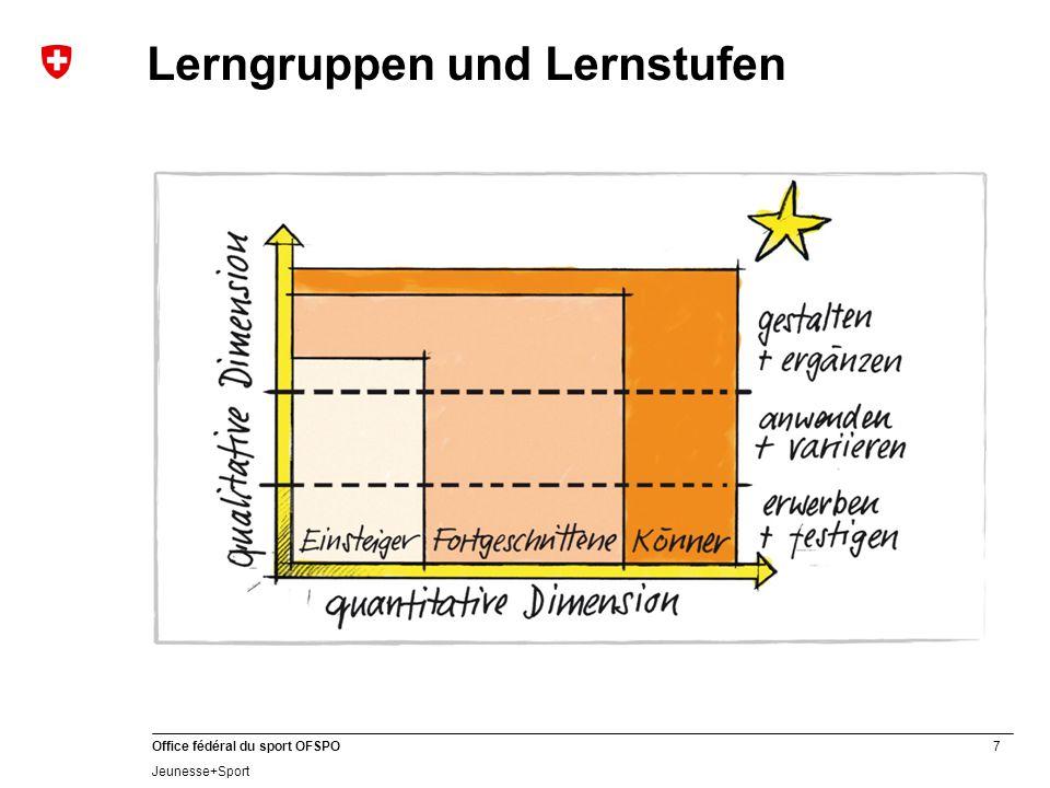 Lerngruppen und Lernstufen