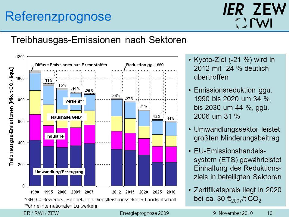 Referenzprognose Treibhausgas-Emissionen nach Sektoren
