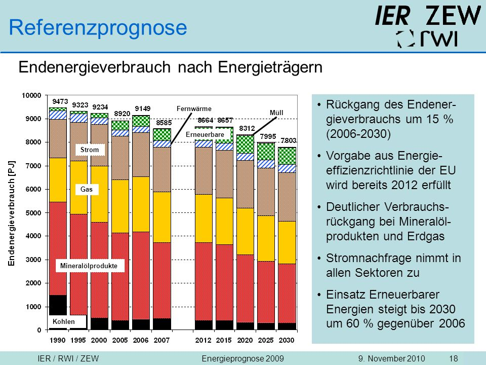 Referenzprognose Endenergieverbrauch nach Energieträgern