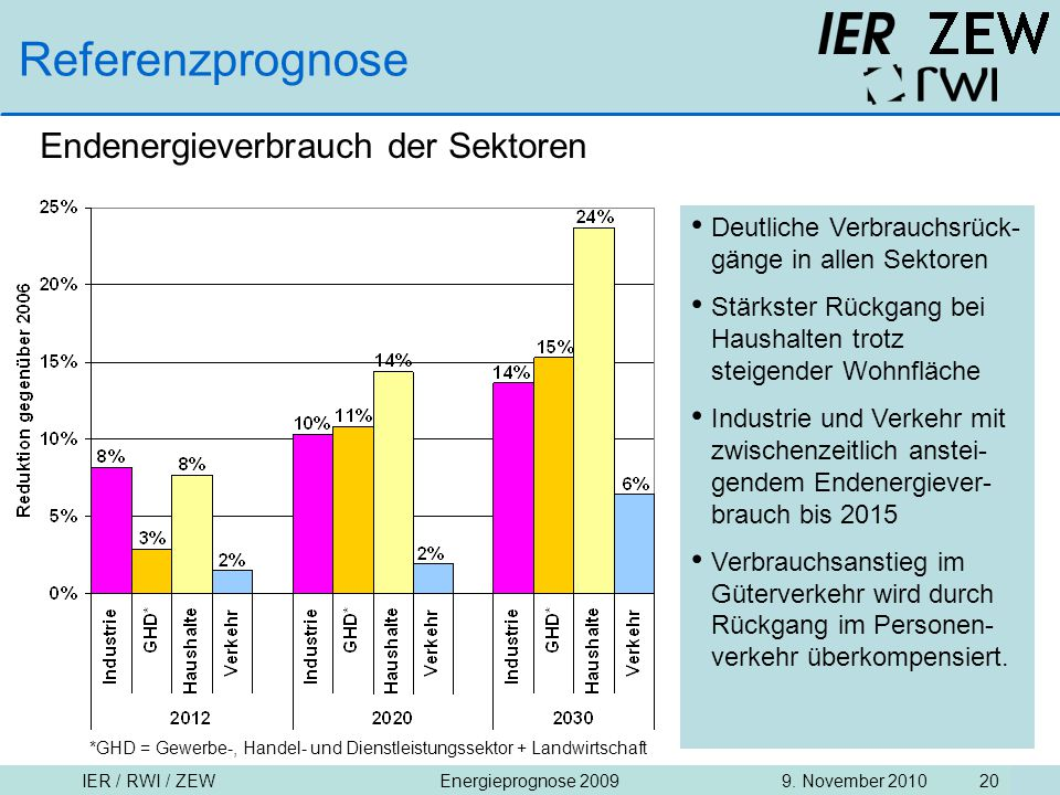 Referenzprognose Endenergieverbrauch der Sektoren