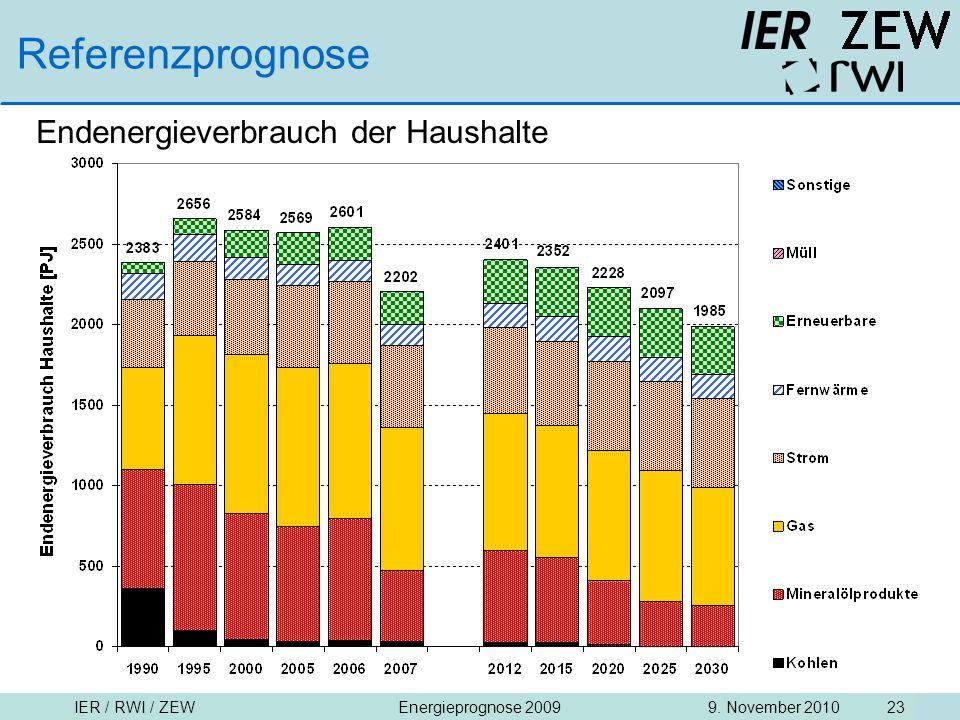 Referenzprognose Endenergieverbrauch der Haushalte
