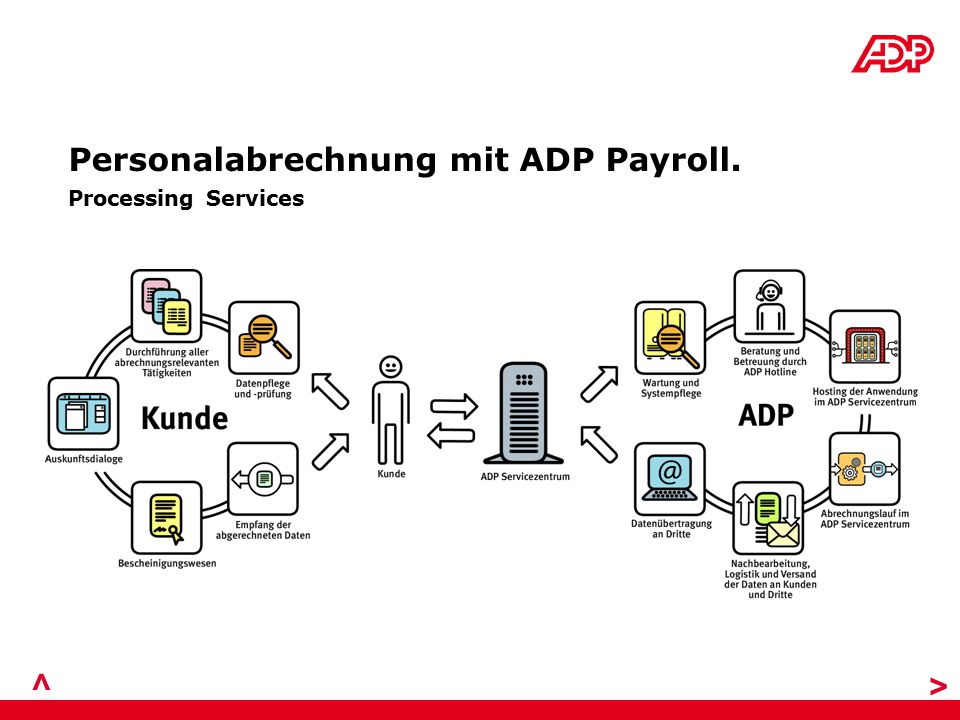 > > Personalabrechnung mit ADP Payroll. Processing Services
