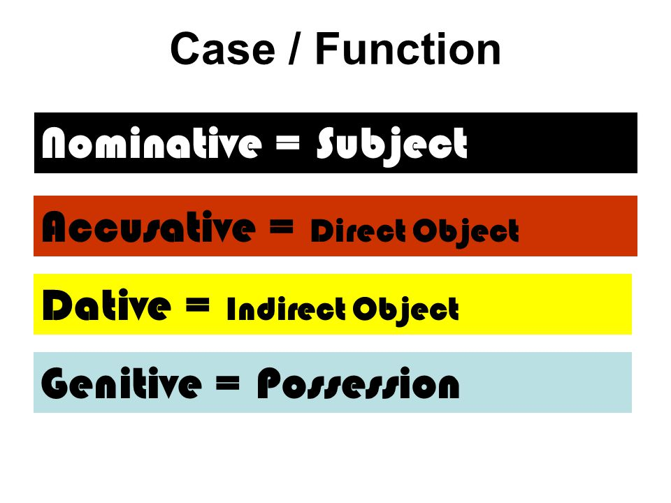 Case / Function Nominative = Subject. Accusative = Direct Object.