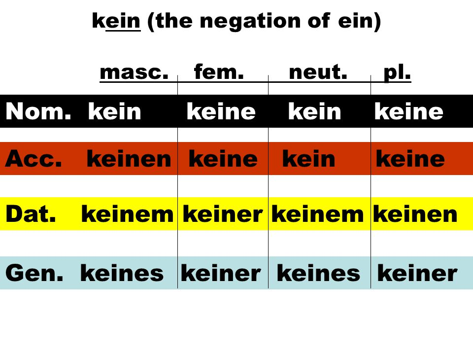 kein (the negation of ein)