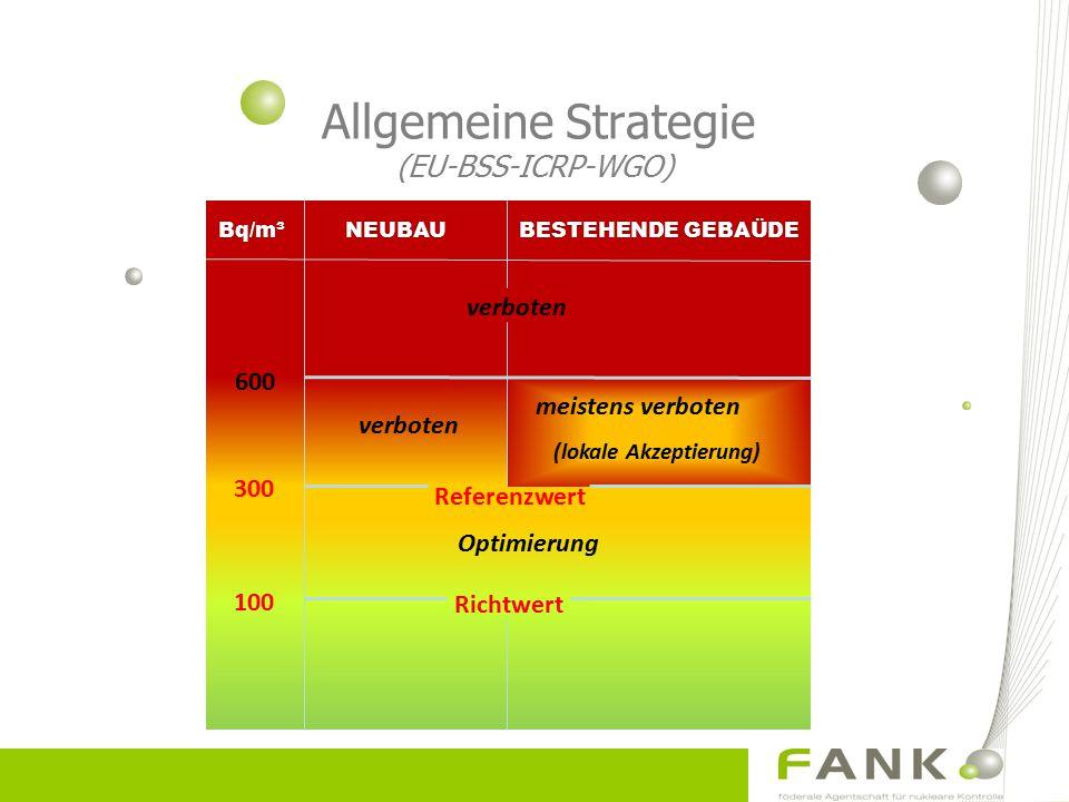 Allgemeine Strategie (EU-BSS-ICRP-WGO)
