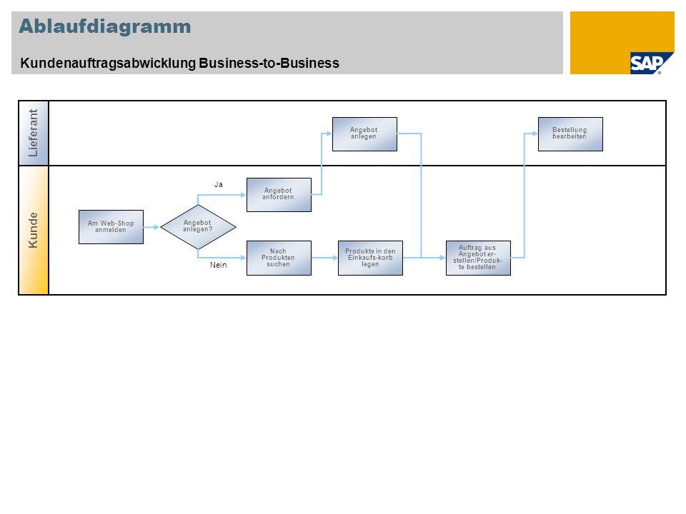 Ablaufdiagramm Kundenauftragsabwicklung Business-to-Business Lieferant