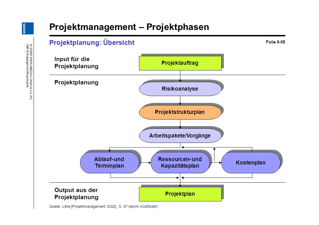Projektmanagement – Projektphasen