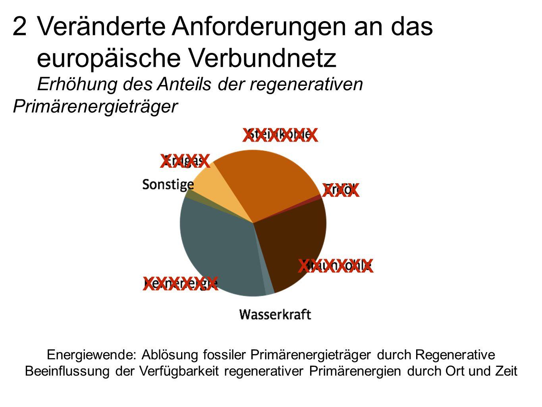 Energiewende: Ablösung fossiler Primärenergieträger durch Regenerative