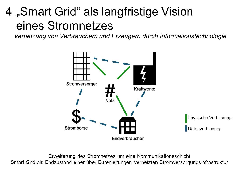 Erweiterung des Stromnetzes um eine Kommunikationsschicht