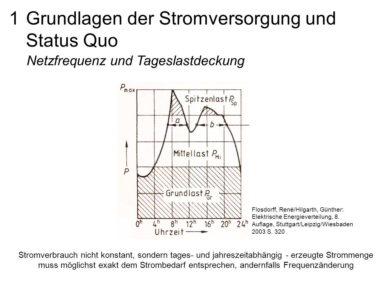 Fantastisch Grundlagen Der Elektrischen Verbindung Ideen ...