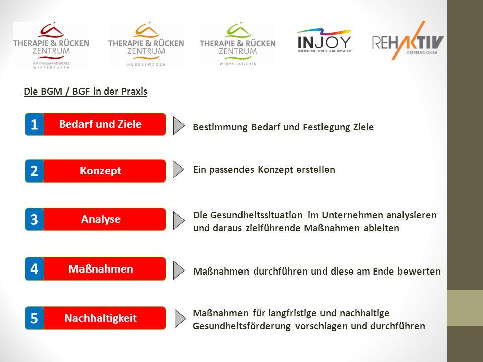 1 2 3 4 5 Bedarf und Ziele Konzept Analyse Maßnahmen Nachhaltigkeit