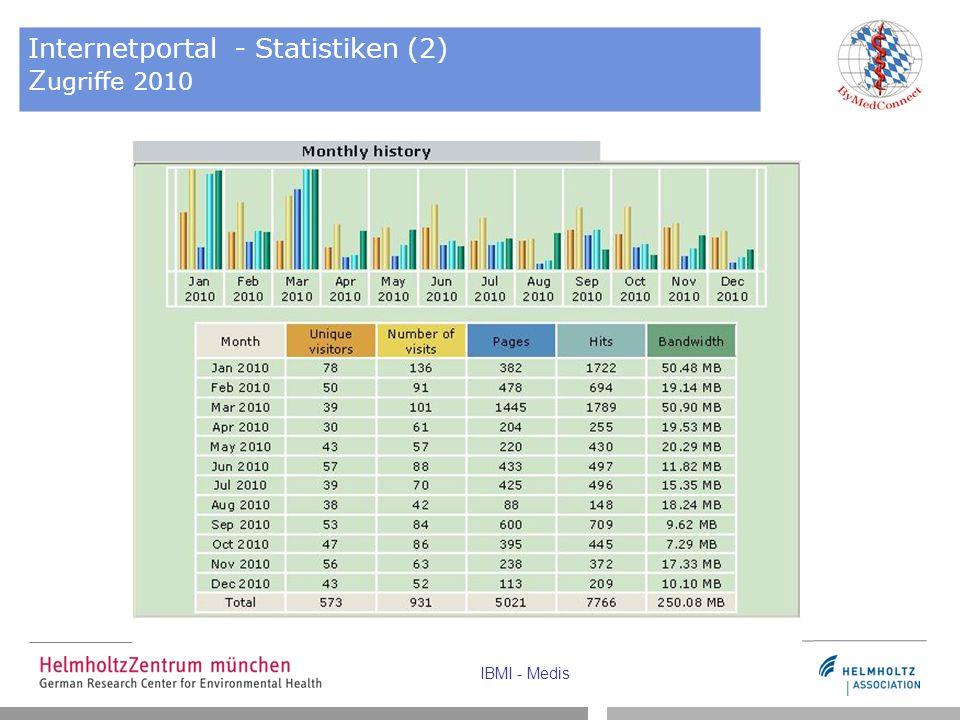 Internetportal - Statistiken (2) Zugriffe 2010