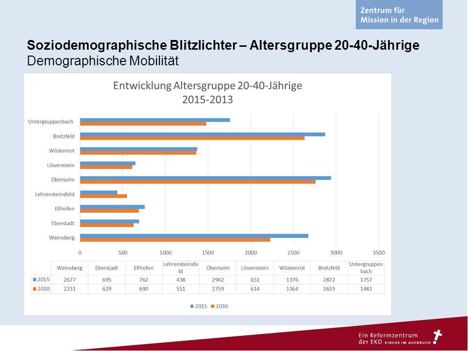 Soziodemographische Blitzlichter – Altersgruppe 20-40-Jährige Demographische Mobilität