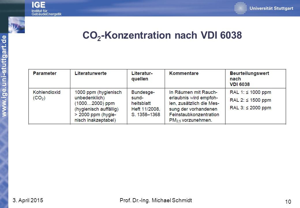 CO2-Konzentration nach VDI 6038