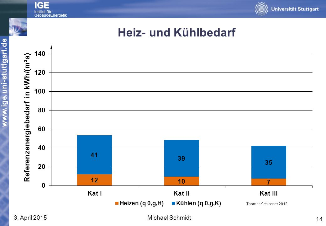 Heiz- und Kühlbedarf 10. April 2017 Michael Schmidt