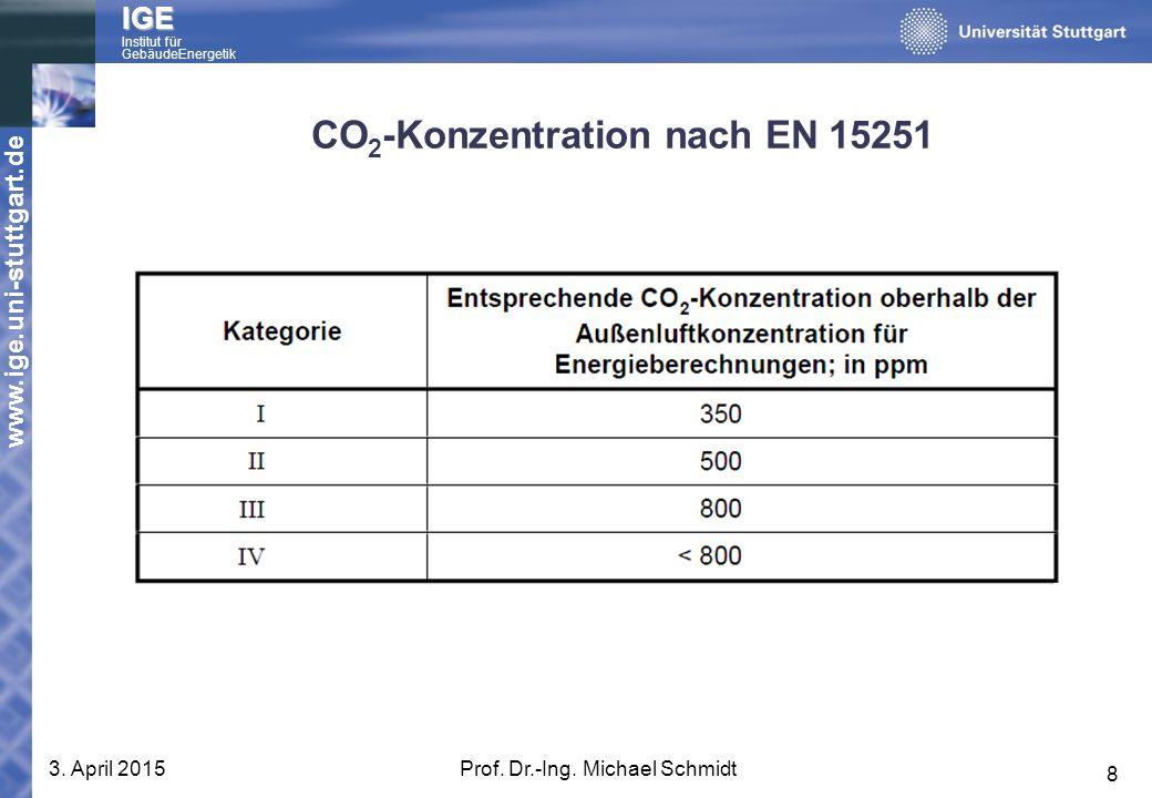 CO2-Konzentration nach EN 15251
