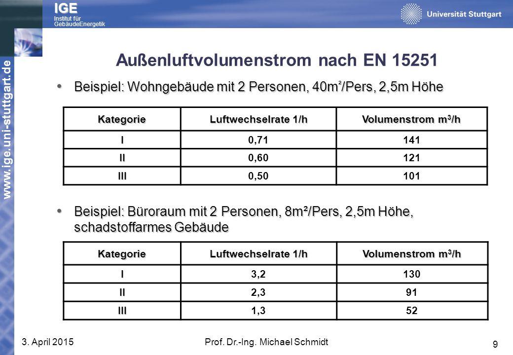 Außenluftvolumenstrom nach EN 15251