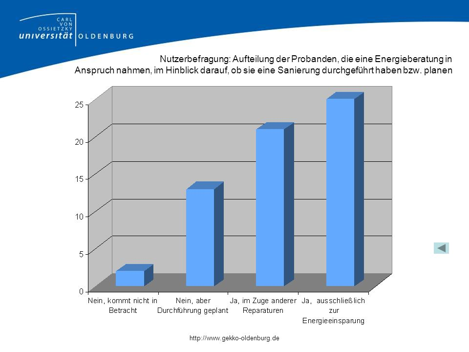 Nutzerbefragung: Aufteilung der Probanden, die eine Energieberatung in Anspruch nahmen, im Hinblick darauf, ob sie eine Sanierung durchgeführt haben bzw. planen