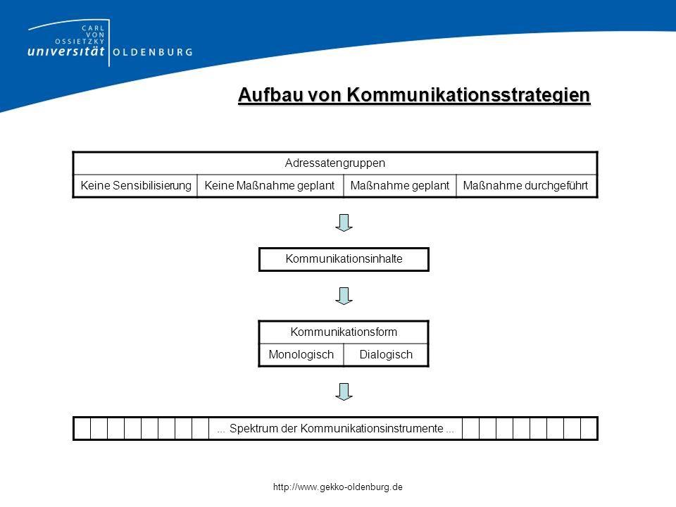 Aufbau von Kommunikationsstrategien