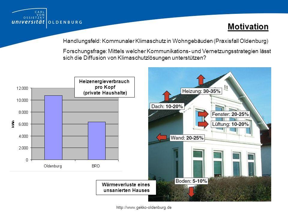 Motivation Handlungsfeld: Kommunaler Klimaschutz in Wohngebäuden (Praxisfall Oldenburg)