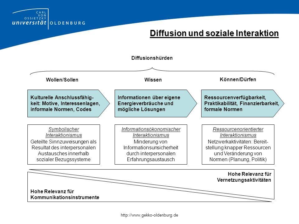 Diffusion und soziale Interaktion