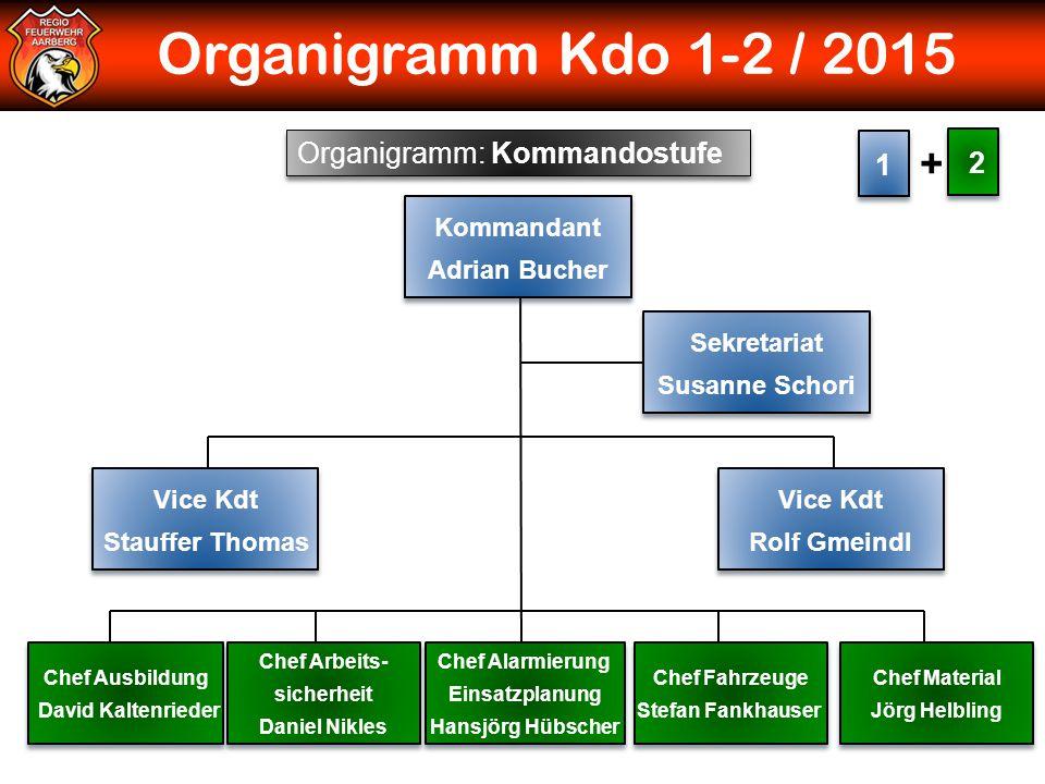 Organigramm Kdo 1-2 / 2015 + Organigramm: Kommandostufe 1 2 Kommandant
