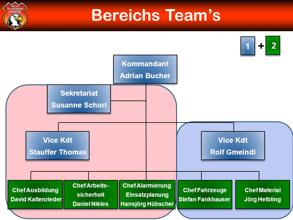 Bereichs Team's + 1 2 Kommandant Adrian Bucher Sekretariat
