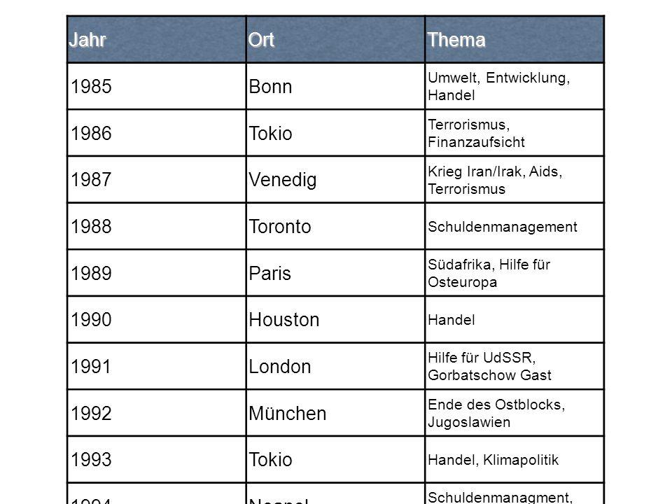 Jahr Ort Thema 1985 Bonn 1986 Tokio 1987 Venedig 1988 Toronto 1989