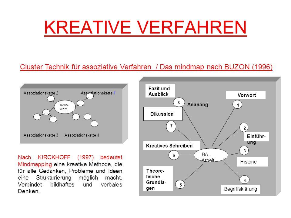 KREATIVE VERFAHREN Cluster Technik für assoziative Verfahren / Das mindmap nach BUZON (1996) Fazit und.