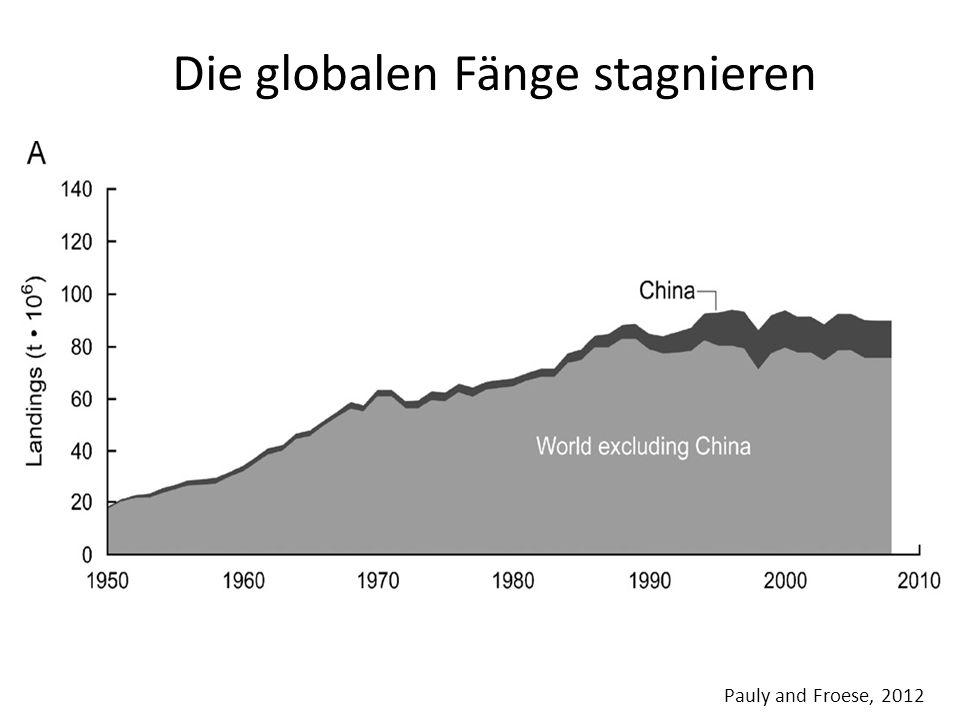 Die globalen Fänge stagnieren