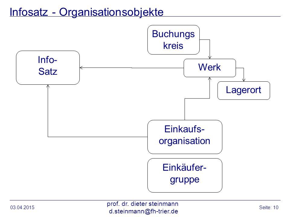 Infosatz - Organisationsobjekte