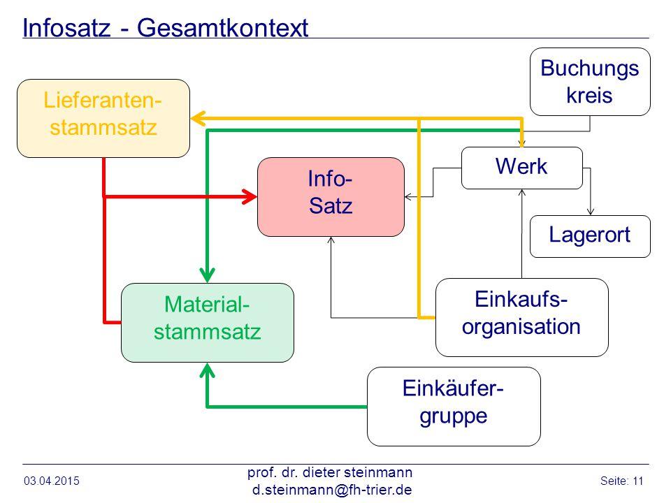 Infosatz - Gesamtkontext