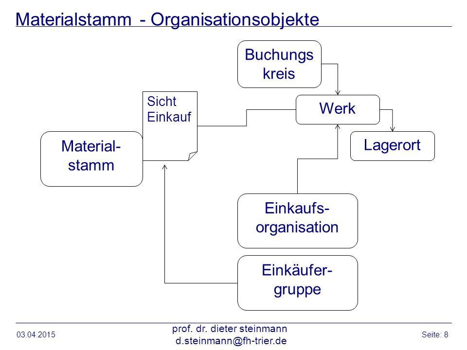 Materialstamm - Organisationsobjekte
