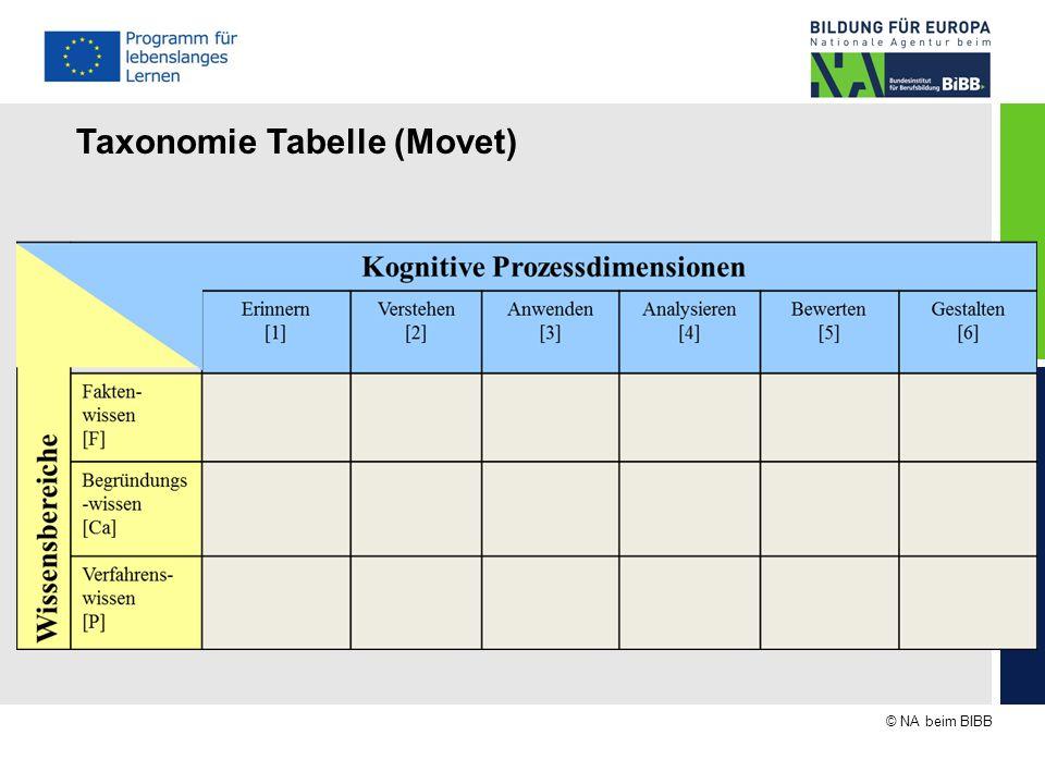 Taxonomie Tabelle (Movet)